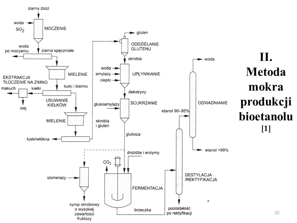 II. Metoda mokra produkcji bioetanolu[1]
